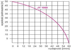 omnigena jy1000 wykres pracy
