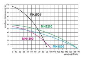 Mh 1300 Premium Wykres pracy