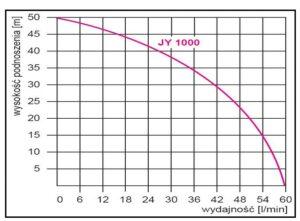 wydajność zestawu hydroforowego jy1000