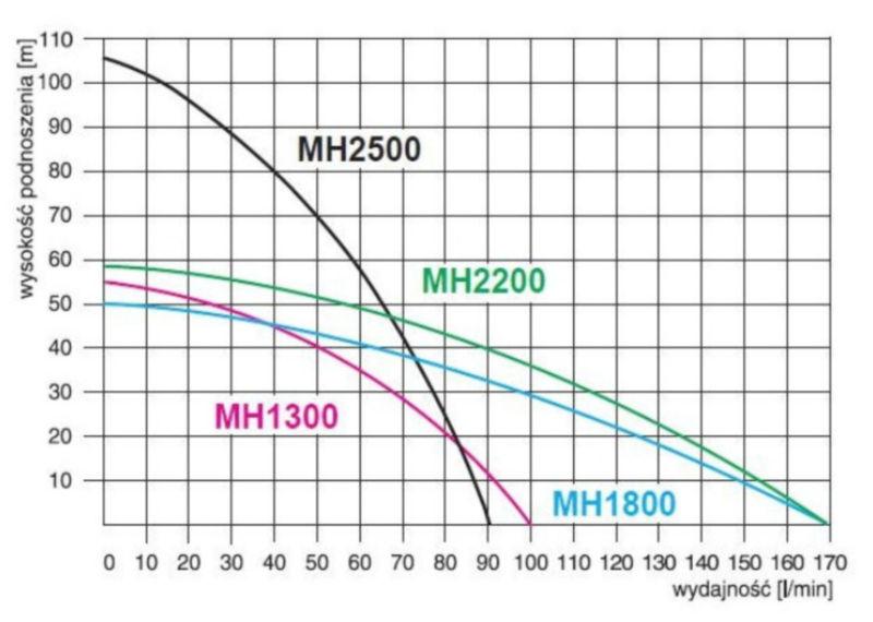 wykres MH1300 Premium