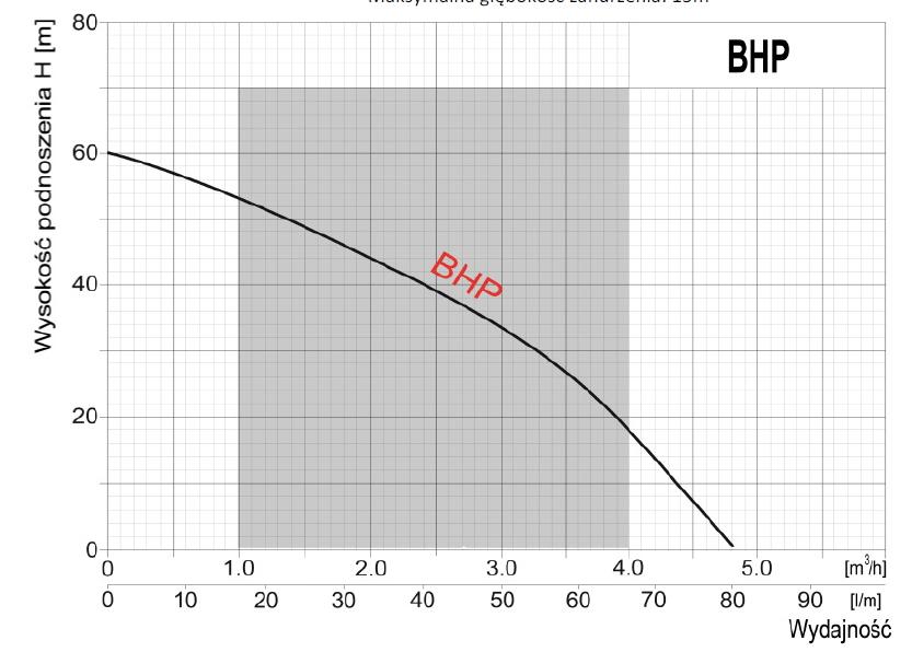 Parametry pompy BHP Leader