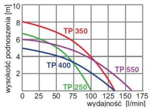 wykres pracy TP250