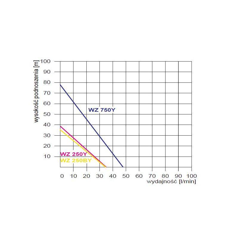 Wykres pracy WZ750