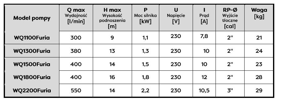 Tabela wymiarów WQ 1800 Furia