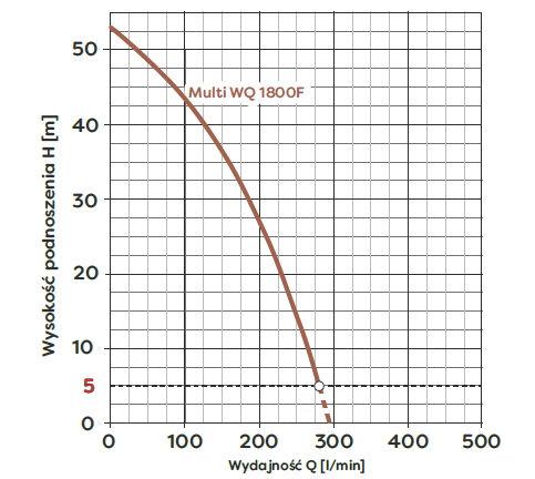 wykres pracy Multi WQ 1800F Omnigena